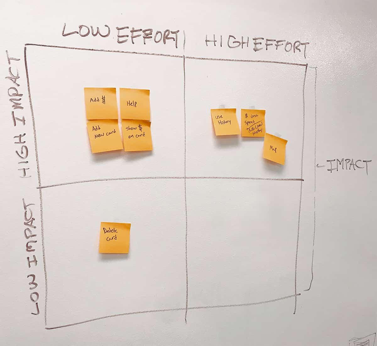 Orca Card 2 - Impact vs. Effort Matrix